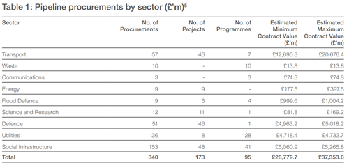 Pipeline procurements by sector